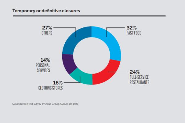 Temporary or definitive closures_ECV